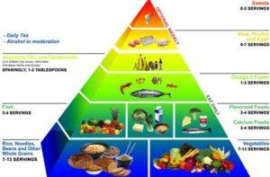 Diet-Chart